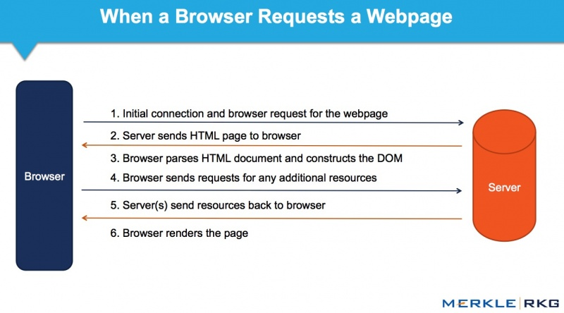 BROWSER-SERVER Communicationsjpg.jpg